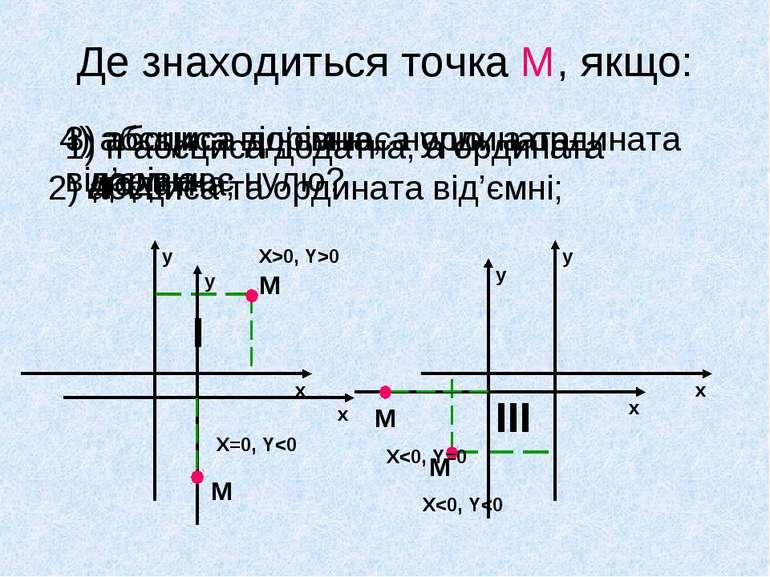 Де знаходиться точка М, якщо: 1) її абсциса додатна, а ордината додатна; 2) а...
