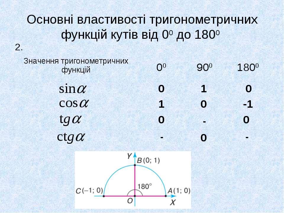 Основні властивості тригонометричних функцій кутів від 00 до 1800 2. 0 0 0 0 ...