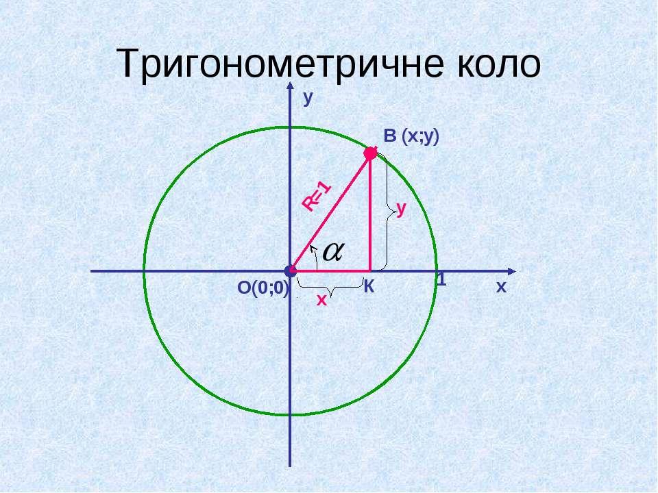 Тригонометричне коло х у О(0;0) 1 В (х;у) К R=1