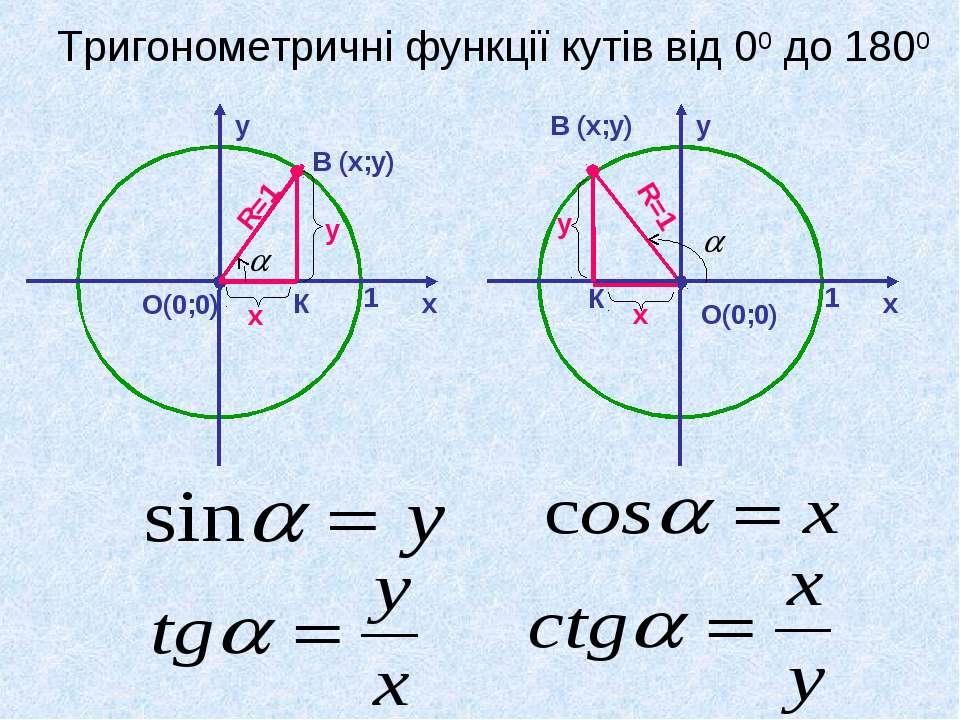 Тригонометричні функції кутів від 00 до 1800