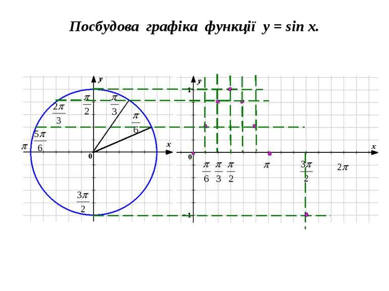 Посбудова графіка функції y = sin x.