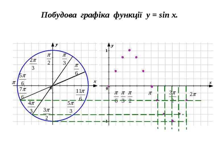 Побудова графіка функції y = sin x.