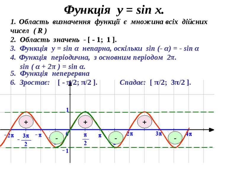 Функція у = sin x. 3. Функція у = sin α непарна, оскільки sin (- α) = - sin α...