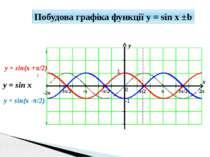 y x 1 -1 π/2 -π/2 π 3π/2 2π -π -3π/2 -2π 0 y = sin(x +π/2) y = sin x Побудова...