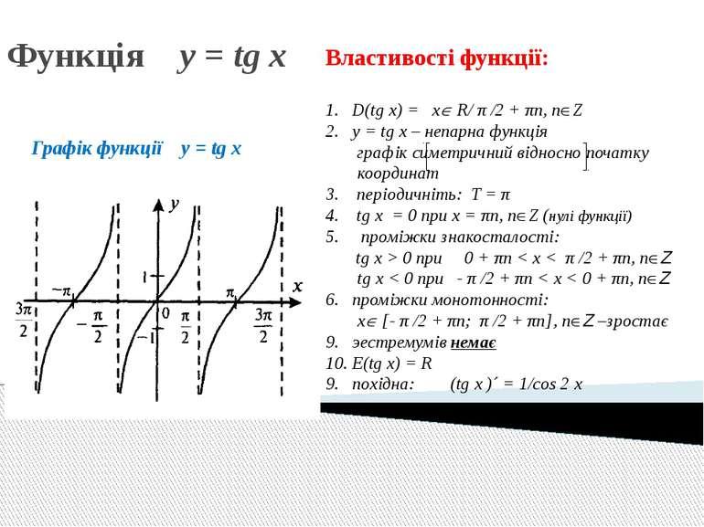 Функція y = tg x Графік функції y = tg x Властивості функції: D(tg x) = x R/ ...