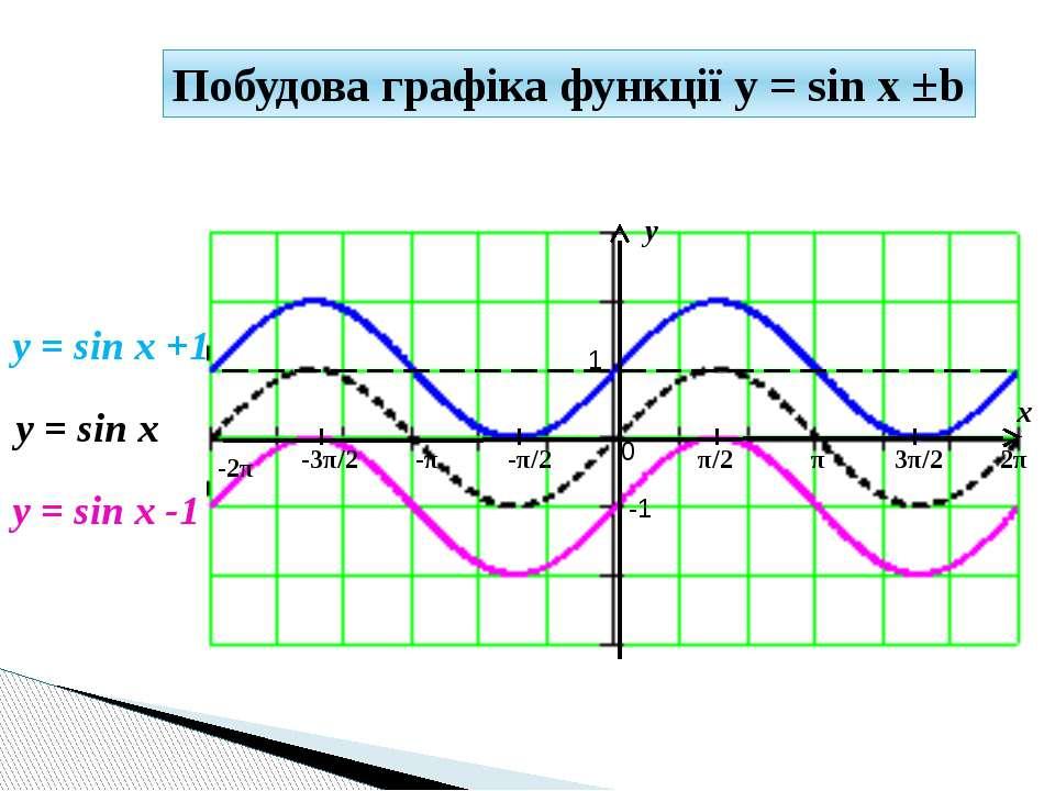 y x 1 -1 π/2 -π/2 π 3π/2 2π -π -3π/2 -2π 0 y = sin x +1 y = sin x Побудова гр...