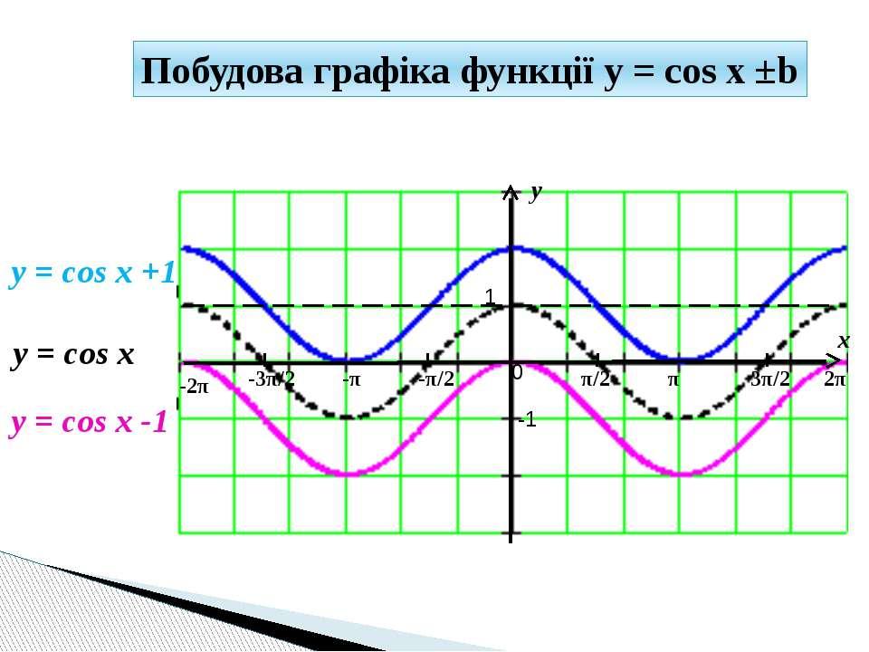 y x 1 -1 π/2 -π/2 π 3π/2 2π -π -3π/2 -2π 0 y = cos x +1 y = cos x Побудова гр...