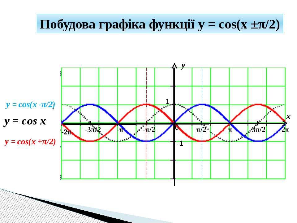 y x 1 -1 π/2 -π/2 π 3π/2 2π -π -3π/2 -2π 0 y = cos(x -π/2) y = cos x Побудова...