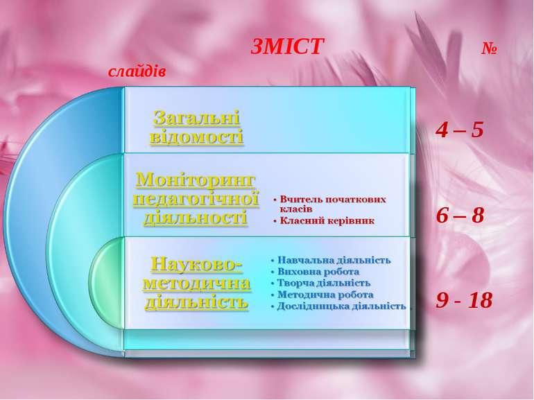 ЗМІСТ № слайдів 4 – 5 6 – 8 9 - 18
