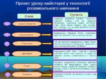 Проект уроку-майстерні у технології розвивального навчання Афішування Розрив ...