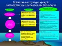 Орієнтовна структура уроку із застосуванням інтерактивних технологій ЕТАПИ МЕ...