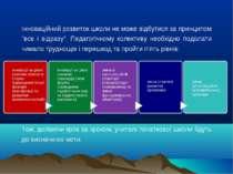 """Інноваційний розвиток школи не може відбутися за принципом """"все і відразу"""". П..."""