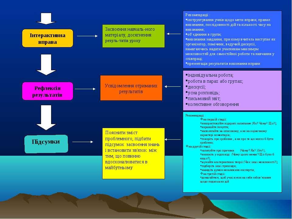 Інтерактивна вправа Рефлексія результатів Підсумки Засвоєння навчаль-ного мат...