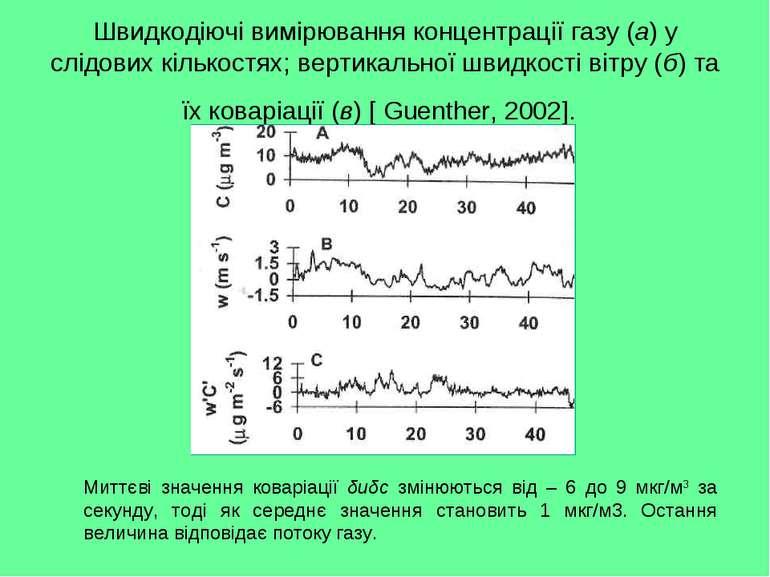 Швидкодіючі вимірювання концентрації газу (а) у слідових кількостях; вертикал...
