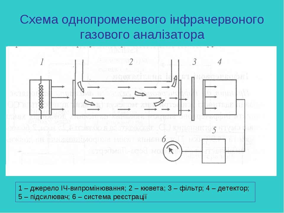 Схема однопроменевого інфрачервоного газового аналізатора 1 – джерело ІЧ-випр...