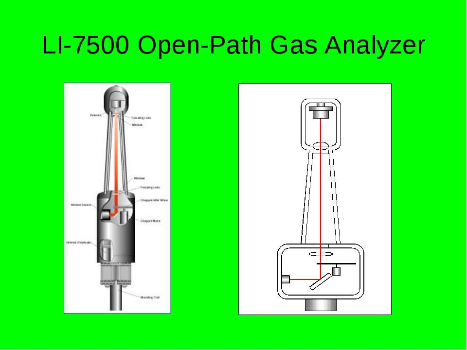 LI-7500 Open-Path Gas Analyzer