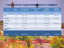 Європейські туристичні міста в цифрах Туристичний потенціал середніх історичн...