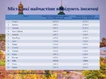 Міста, які найчастіше відвідують іноземці Джерело: Euromonitor International ...