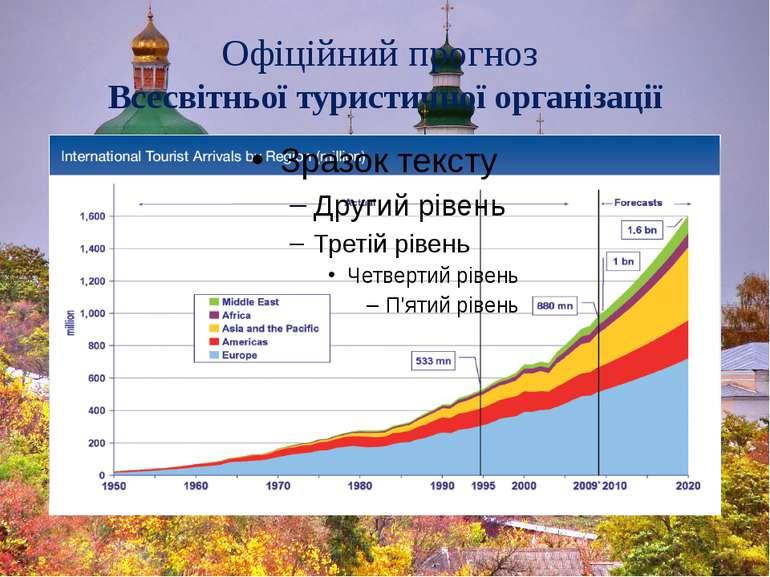 Офіційний прогноз Всесвітньої туристичної організації