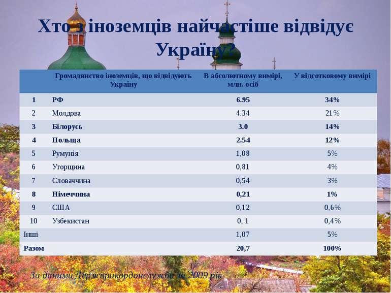 Хто з іноземців найчастіше відвідує Україну? За даними Держприкордонслужби за...
