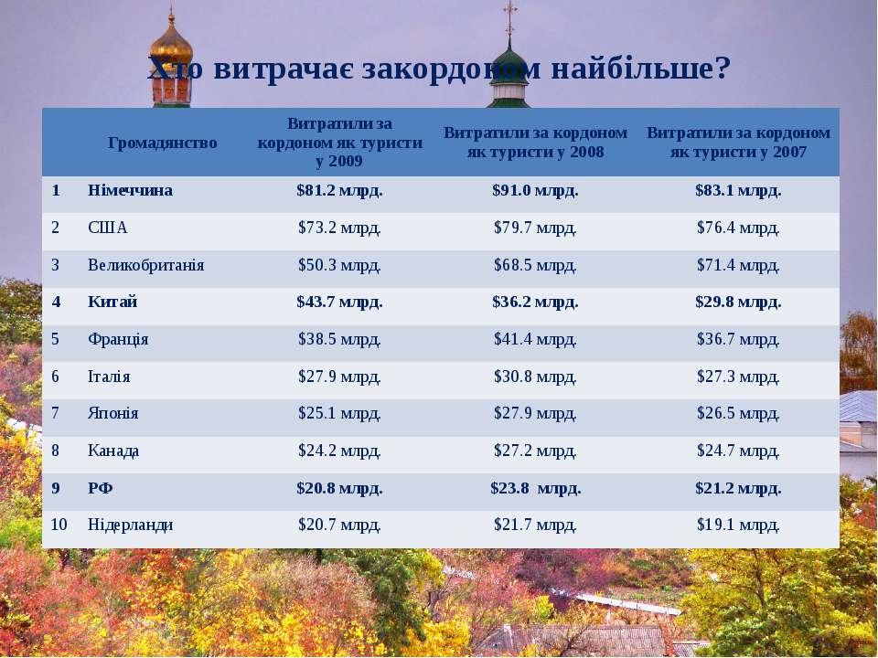 Хто витрачає закордоном найбільше? Громадянство Витратили за кордоном як тури...