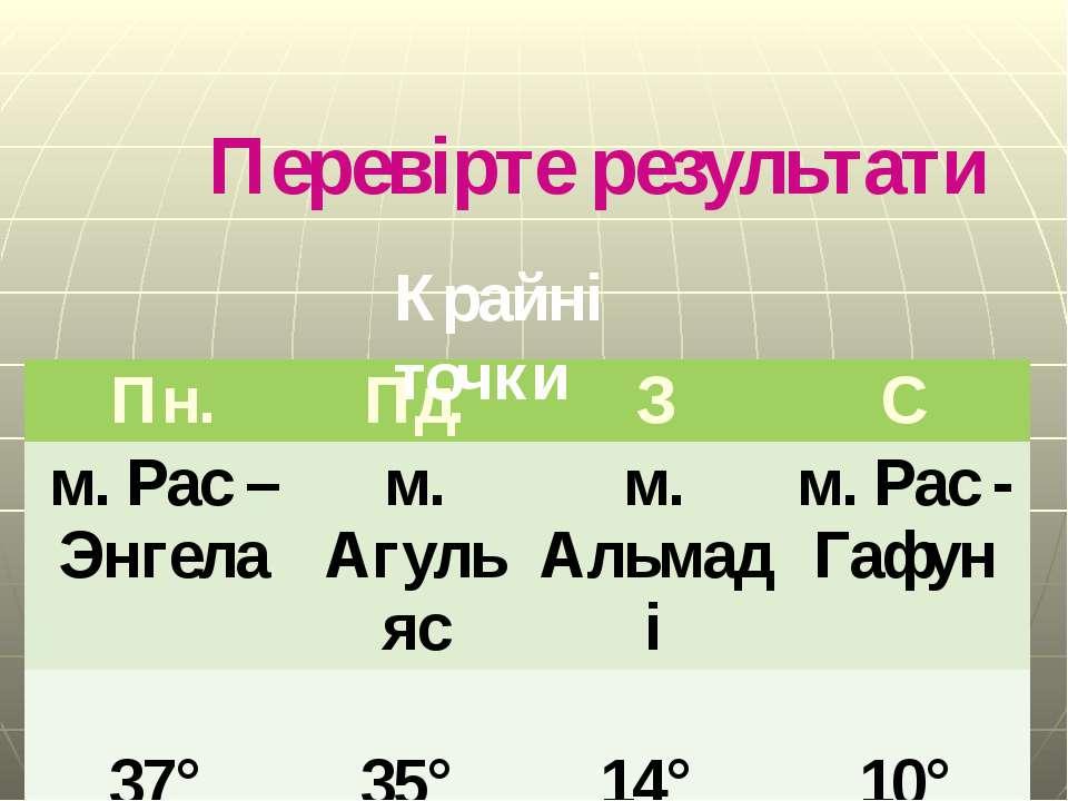 Перевірте результати Крайні точки Гришельова Т.І.,учитель географії Запорізьк...