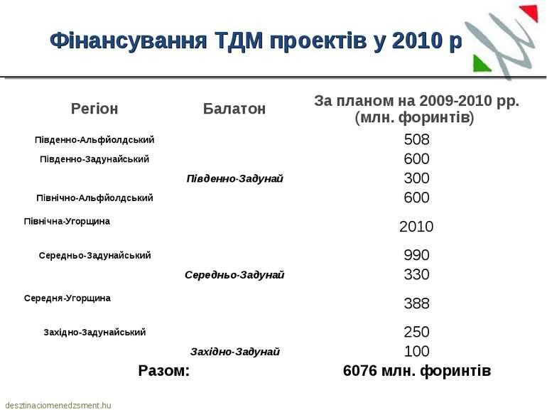 desztinaciomenedzsment.hu Фінансування ТДМ проектів у 2010 р. Регіон Балатон ...
