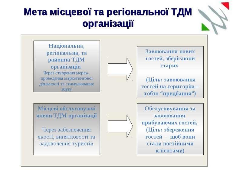 Мета місцевої та регіональної ТДМ організації