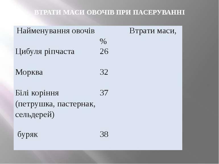 ВТРАТИ МАСИ ОВОЧІВ ПРИ ПАСЕРУВАННІ Найменуванняовочів Втрати маси, % Цибуля р...