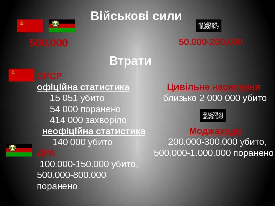 Військові сили 500.000 50.000-200.000 Втрати СРСР офіційна статистика 15 051 ...