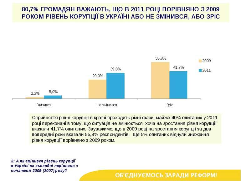 80,7% ГРОМАДЯН ВАЖАЮТЬ, ЩО В 2011 РОЦІ ПОРІВНЯНО З 2009 РОКОМ РІВЕНЬ КОРУПЦІЇ...
