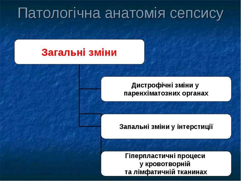 Патологічна анатомія сепсису
