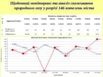 Зовнішнє освітлення Щоденний моніторинг та аналіз споживання природного газу ...