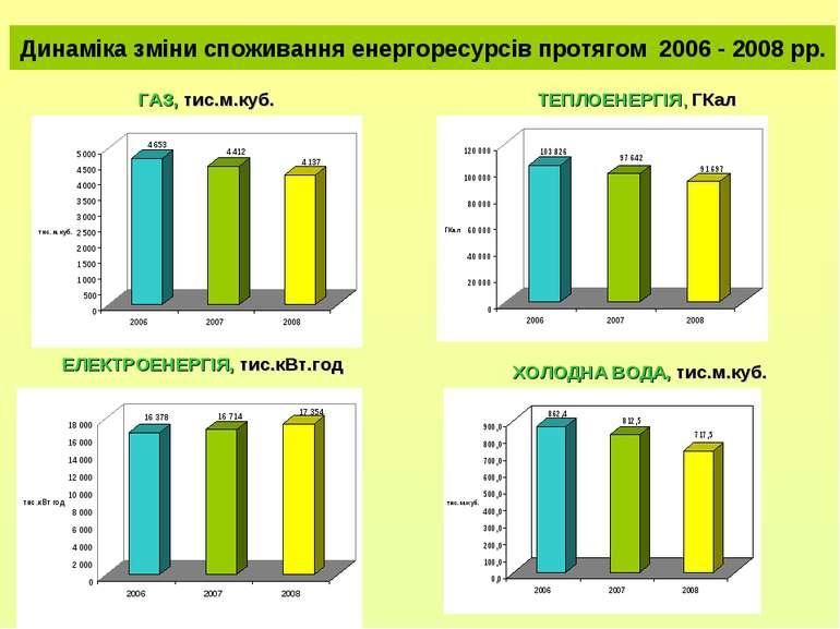 Динаміка зміни споживання енергоресурсів протягом 2006 - 2008 рр. ГАЗ, тис.м....
