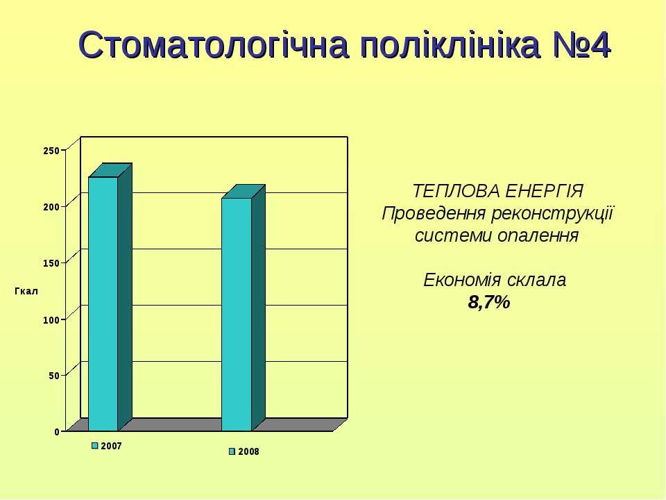 Стоматологічна поліклініка №4 ТЕПЛОВА ЕНЕРГІЯ Проведення реконструкції систем...