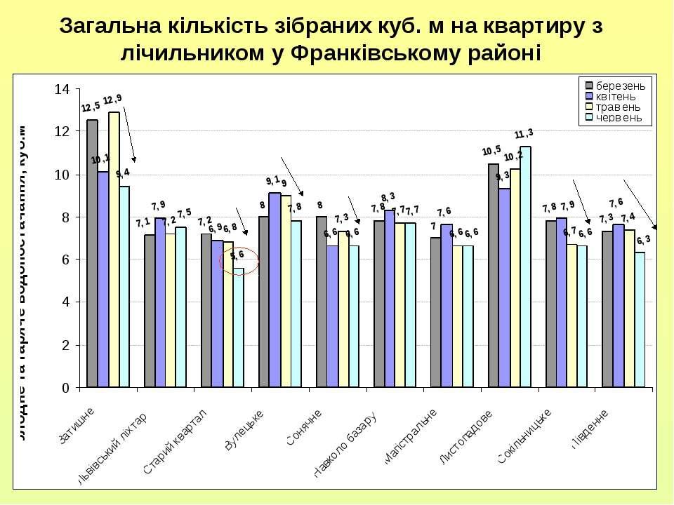 Загальна кількість зібраних куб. м на квартиру з лічильником у Франківському ...