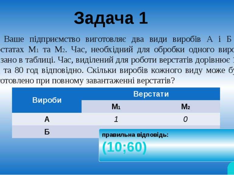 А Б Скільки виробів Ви можете виробити? М2 М1 1 год/од.к. відповідь правильна...