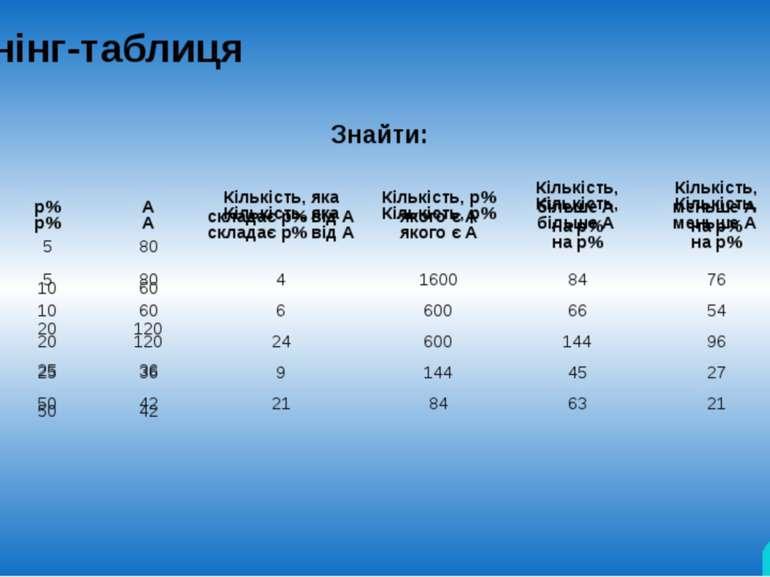 Тренінг-таблиця Знайти: відповідь р% А Кількість, якаскладаєр%відА Кількість,...