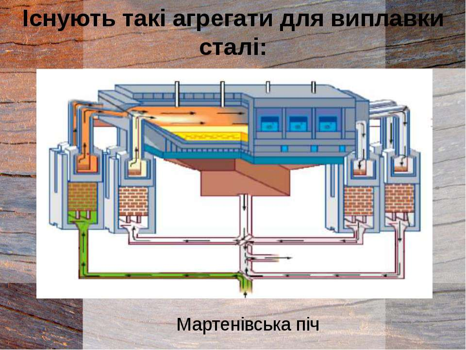 Мартенівська піч Існують такі агрегати для виплавки сталі:
