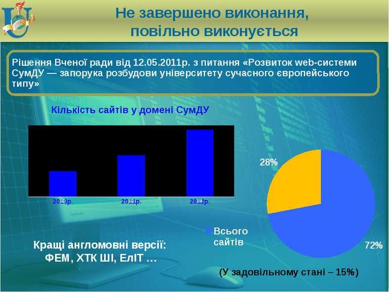 Не завершено виконання, повільно виконується (У задовільному стані – 15%) Кра...