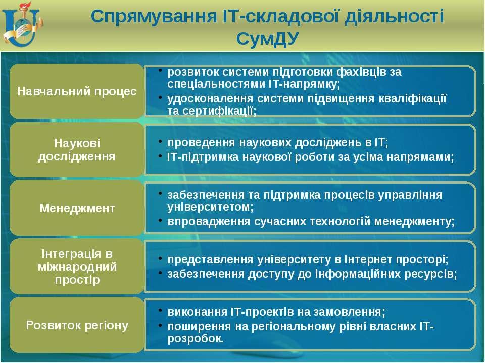 Спрямування ІТ-складової діяльності СумДУ