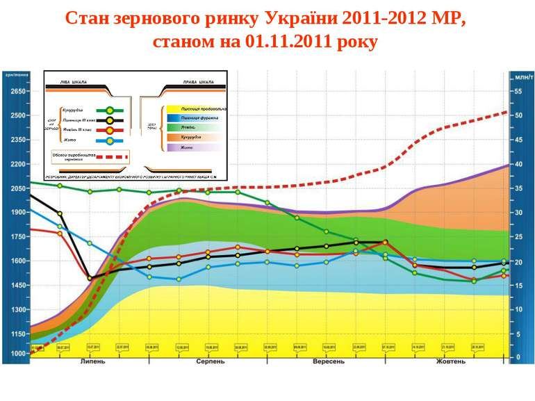 Стан зернового ринку України 2011-2012 МР, станом на 01.11.2011 року
