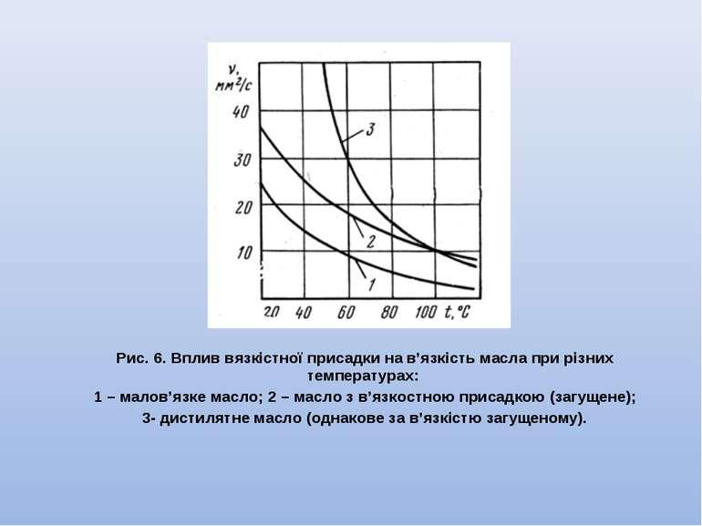 Рис. 6. Вплив вязкістної присадки на в'язкість масла при різних температурах:...