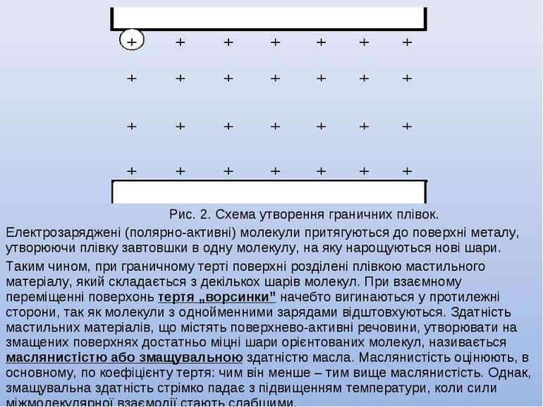 Рис. 2. Схема утворення граничних плівок. Електрозаряджені (полярно-активні) ...