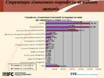 Структура лізингового портфеля за видами активів