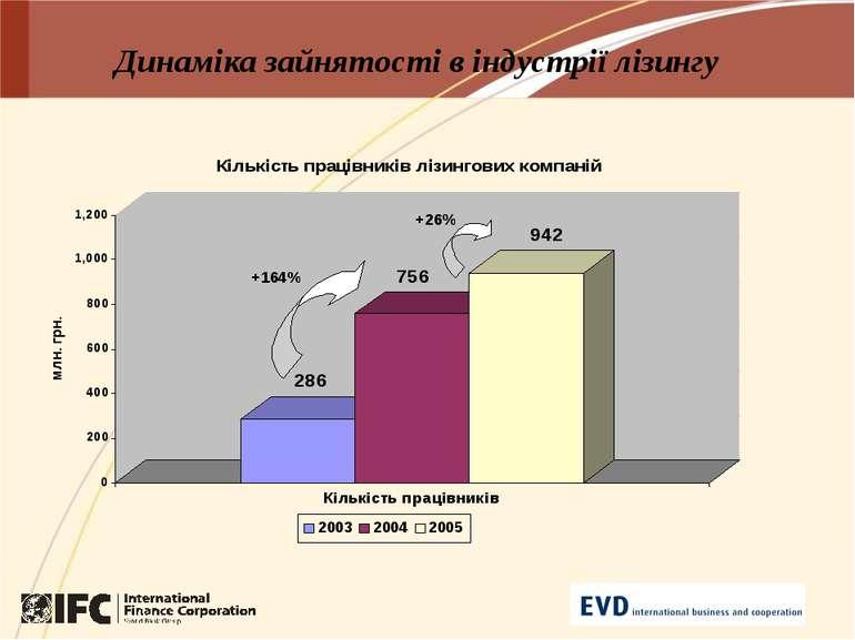 Динаміка зайнятості в індустрії лізингу