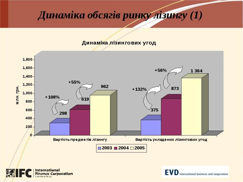 Динаміка обсягів ринку лізингу (1)