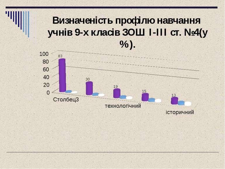 Визначеність профілю навчання учнів 9-х класів ЗОШ I-III ст. №4(у %).