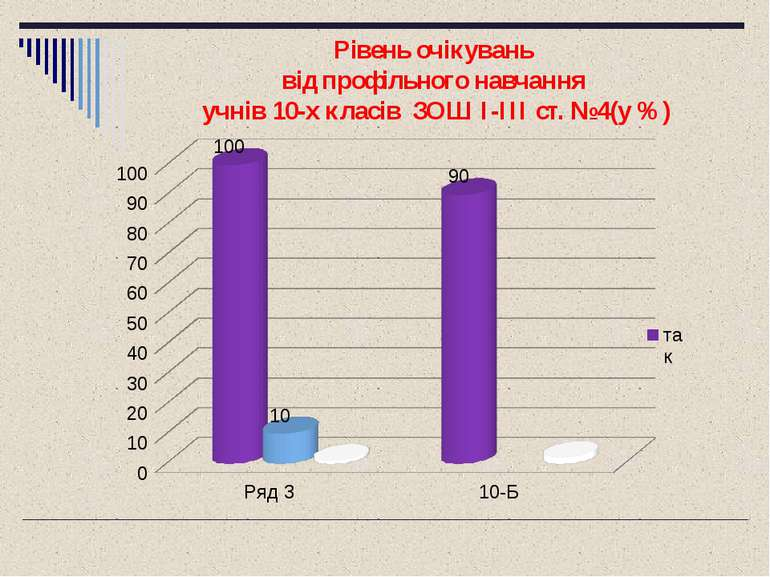 Рівень очікувань від профільного навчання учнів 10-х класів ЗОШ I-III ст. №4(...