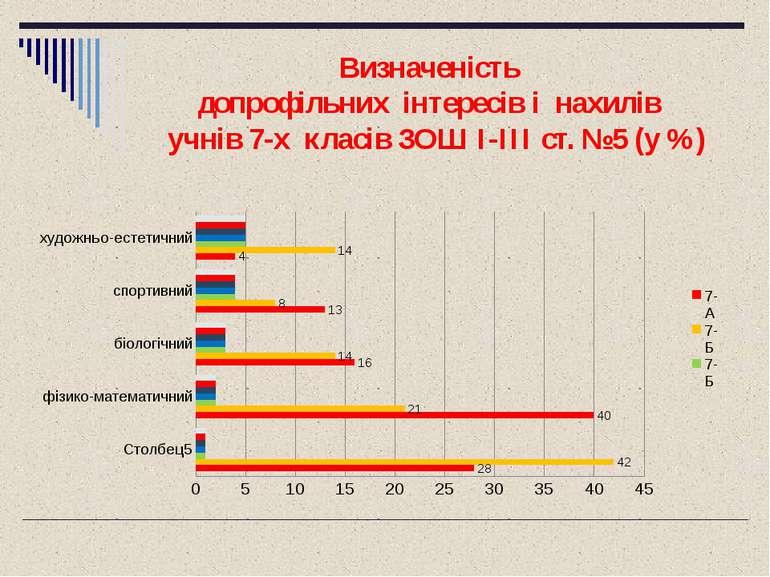 Визначеність допрофільних інтересів і нахилів учнів 7-х класів ЗОШ I-III ст. ...